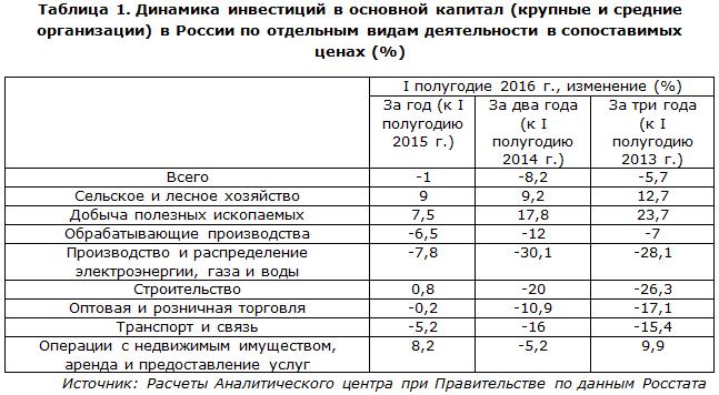 Динамика инвестиций в основной капитал в России по видам деятельности