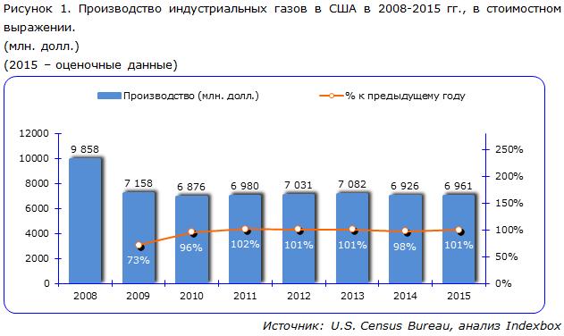 Производство индустриальных газов в США в 2008-2015 гг., в стоимостном выражении