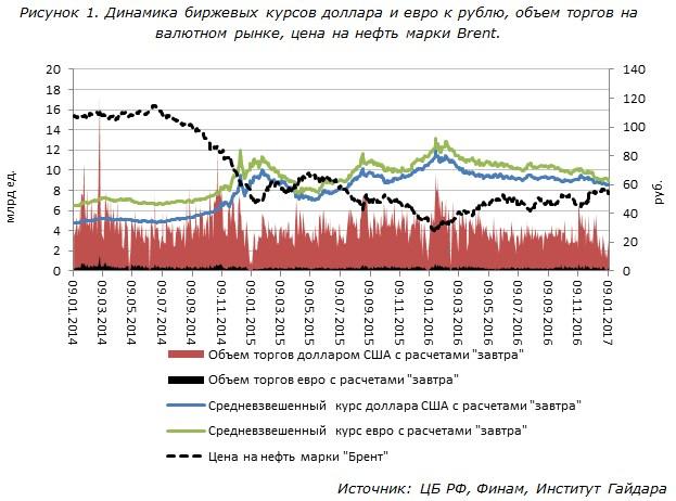 Динамика биржевых курсов доллара и евро к рублю, объем торгов на валютном рынке, цена на нефть марки Brent