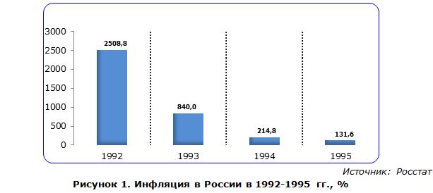 Инфляция в России в 1992-1995