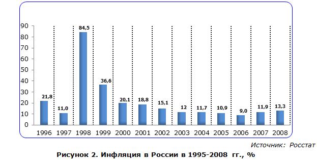 Инфляция в России в 1995-2008