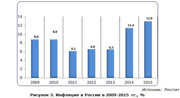 Инфляция в России в 2009-2015