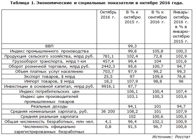 Экономические и социальные показатели в октябре 2016 года