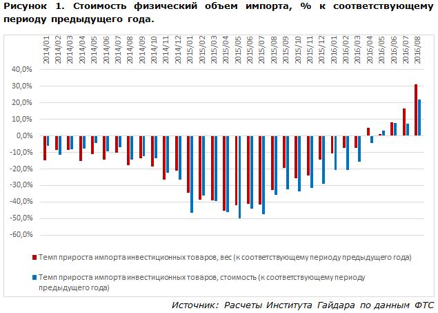 Стоимость и физический объем импорта, % к соответствующему периоду предыдущего года