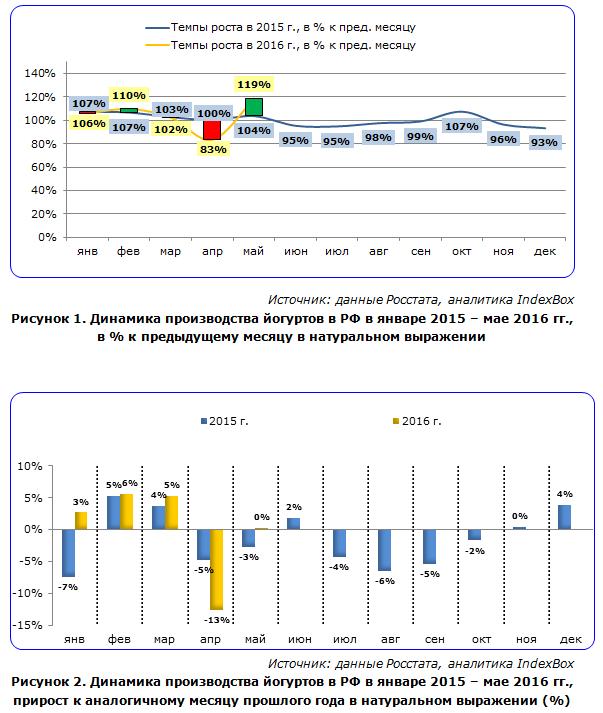 IndexBox - динамика производства йогуртов в России