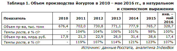 IndexBox - объем производства йогуртов в России
