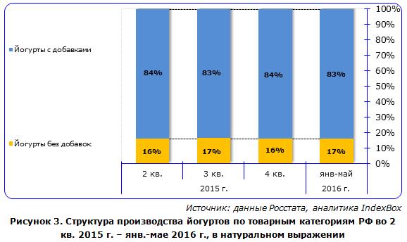 IndexBox - структура производства видов йогуртов в России