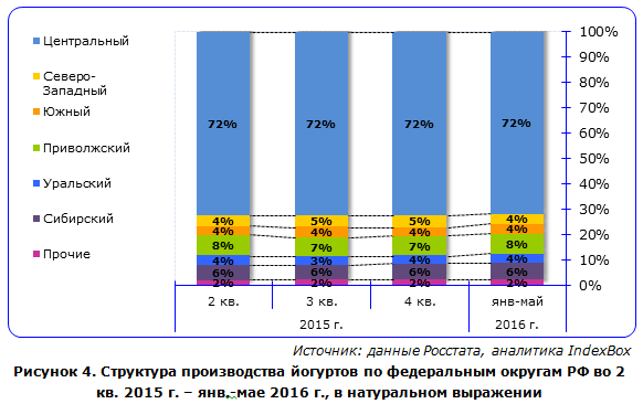 IndexBox - объем производства йогуртов  в России по округам