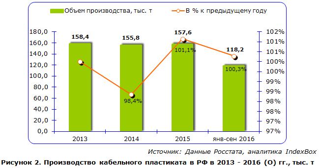 Производство кабельного пластиката в РФ