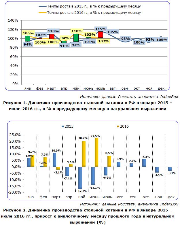 Динамика производства стальной катанки в РФ