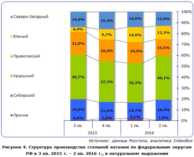 Структура производства стальной катанки по федеральным округам РФ