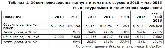 IndexBox - объем производства кетчупа в России