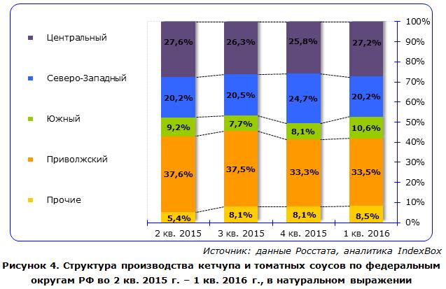 IndexBox - объем производства кетчупа в России по округам