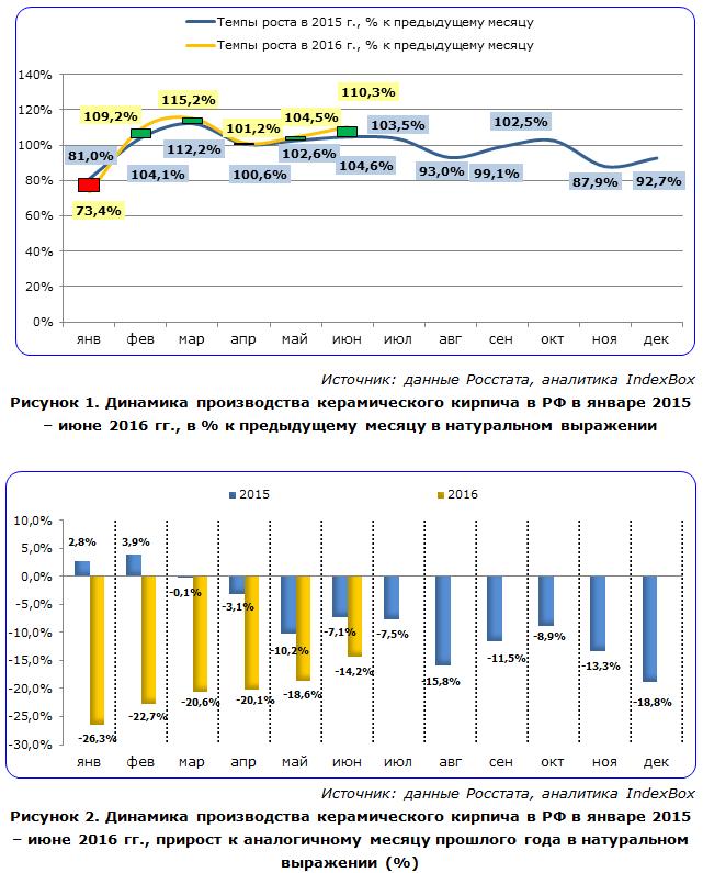 IndexBox - динамика производства керамического кирпича в России