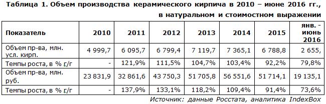 IndexBox - объем производства керамического кирпича  в России