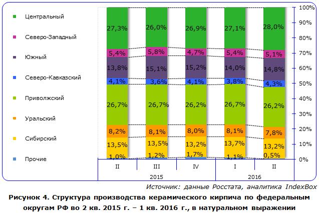 IndexBox - объем производства керамического кирпича  в России по округам