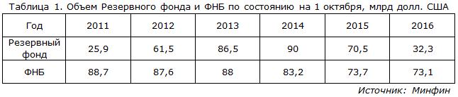 Объем Резервного фонда и ФНБ по состоянию на 1 октября, млрд долл