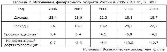 Исполнение федерального бюджета России в 2006-2010 гг