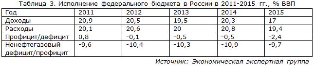 Исполнение федерального бюджета в России в 2011-2015 гг