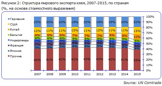 Структура мирового экспорта клея, 2007-2015, по странам