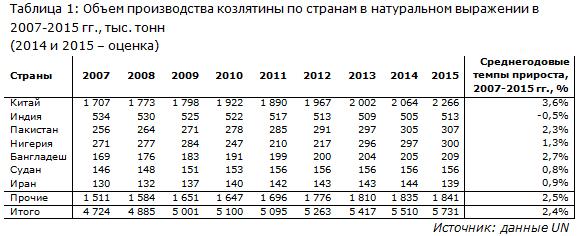 Объем производства козлятины по странам в натуральном выражении в 2007-2015 гг