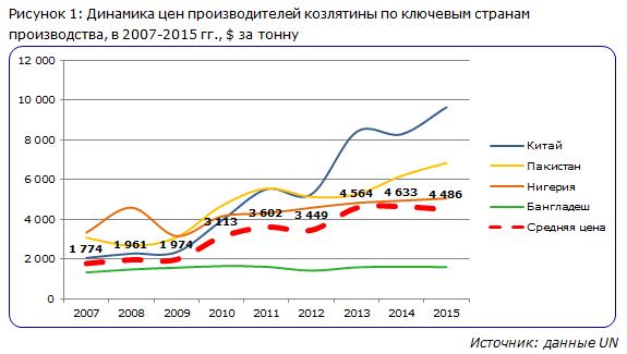 Динамика цен производителей козлятины по ключевым странам производства