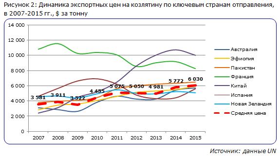Динамика экспортных цен на козлятину по ключевым странам отправления