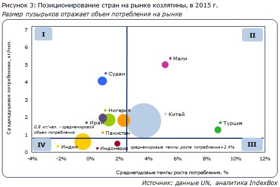 Позиционирование стран на рынке козлятины, в 2015 г