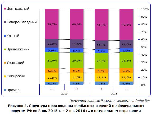 Структура производства колбасных изделий по федеральным округам РФ