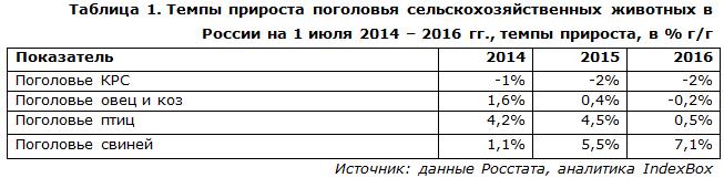 Темпы прироста поголовья сельскохозяйственных животных в России на 1 июля