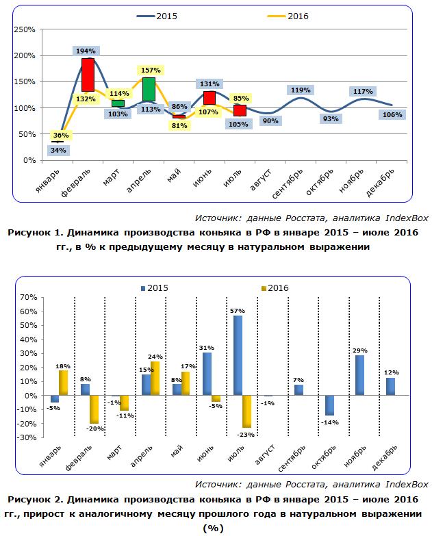 Динамика производства коньяка в РФ