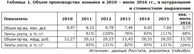 Объем производства коньяка в 2010 – июле 2016 гг., в натуральном и стоимостном выражении