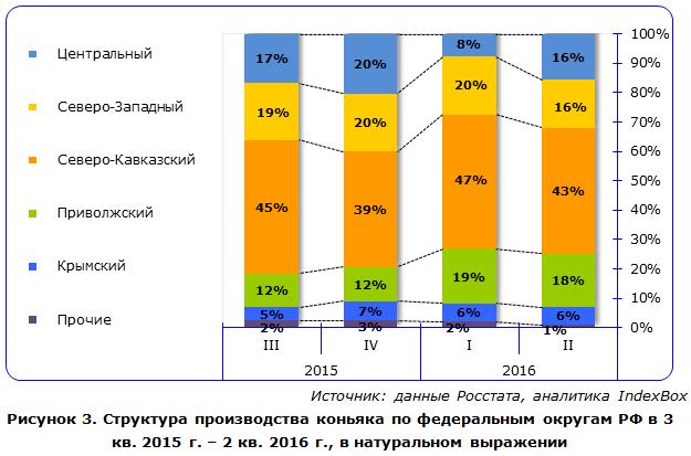 Структура производства коньяка по федеральным округам РФ