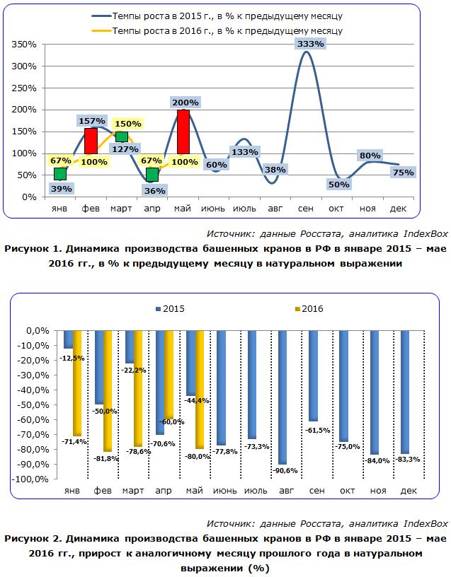 IndexBox - динамика производства башенных кранов в России