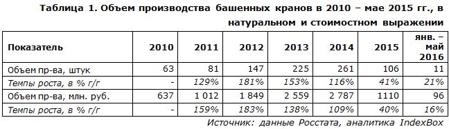 IndexBox - объем производства башенных кранов в России