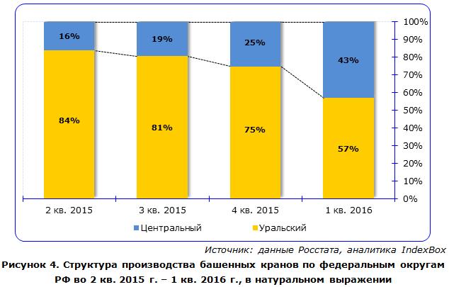 IndexBox - объем производства башенных кранов  в России по округам