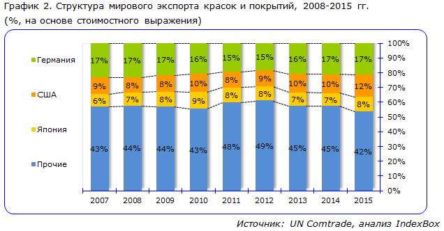 Структура мирового экспорта красок и покрытий, 2008-2015 гг