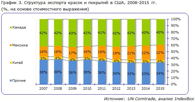 Структура экспорта красок и покрытий в США, 2008-2015 гг.
