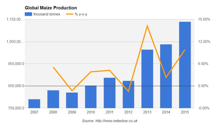 рынок кукурузы, мировой рынок кукурузы