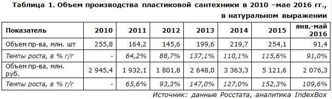 IndexBox - объем производства ламп накаливания в России