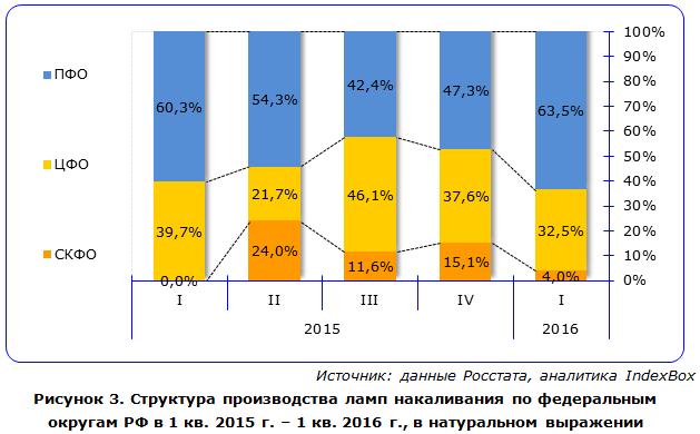 IndexBox - объем производства ламп накаливания в России по округам