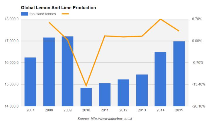 рынок лимонов и лаймов, мировой рынок лимонов и лаймов, рынок лимонов