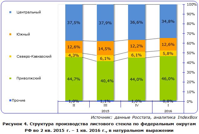 Обзор рынка строительных материалов