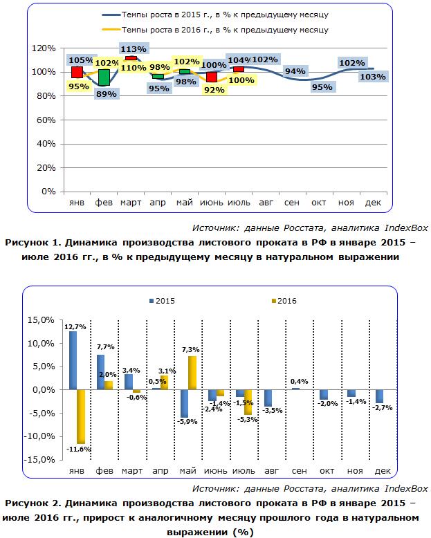 Динамика производства листового проката в РФ