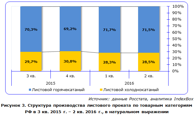 Структура производства листового проката по товарным категориям РФ