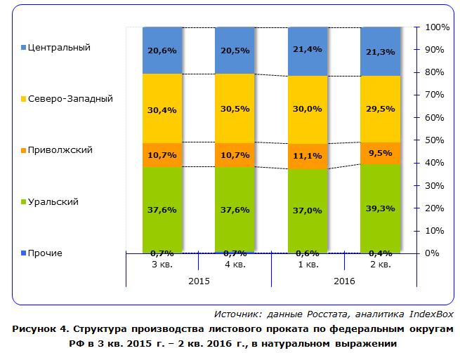 Структура производства листового проката по федеральным округам РФ