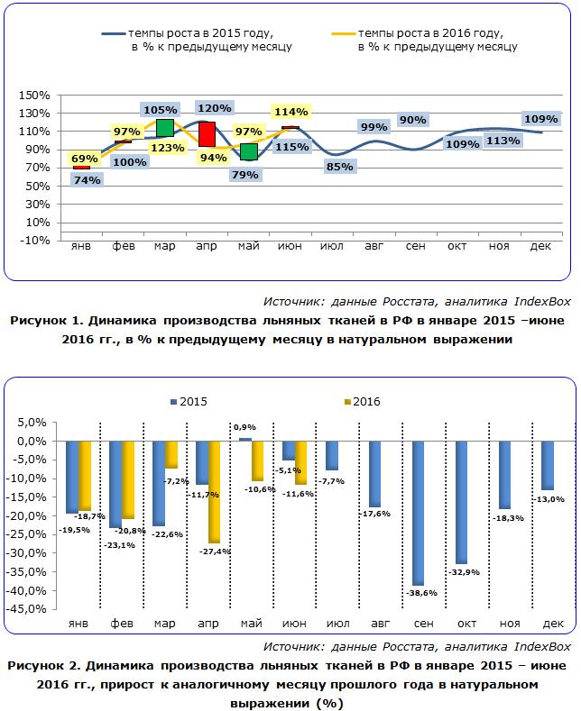 Динамика производства льняных тканей в РФ
