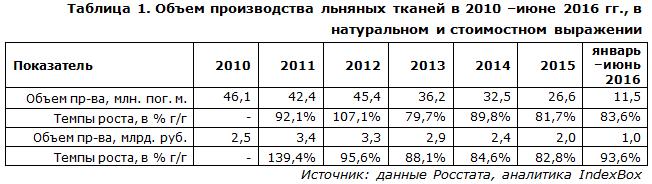 Объем производства льняных тканей в 2010 –июне 2016 гг