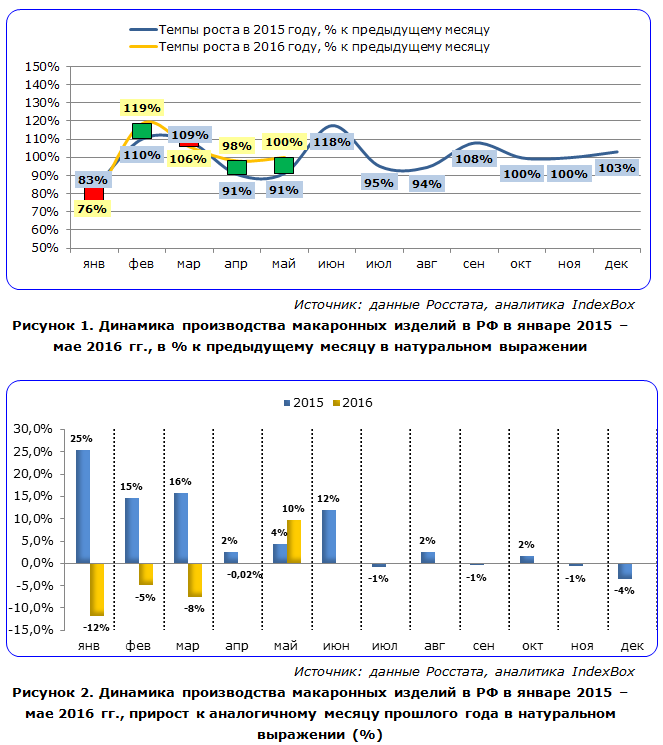 IndexBox - динамика производства макаронных изделий в России