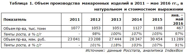 IndexBox - объем производства макаронных изделий  в России